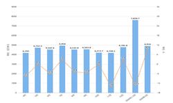 2020年1-3月我国汽车零配件出口金额增长情况分析