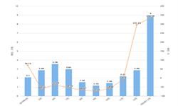 2020年1-2月江西省化学农药原药产量及增长情况分析