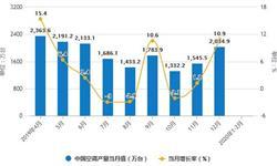 2020年1-2月中国<em>空调</em>行业市场分析:产量超1600万台 出口量突破700万台