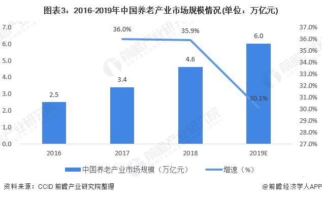图表3:2016-2019年中国养老产业市场规模情况(单位:万亿元)