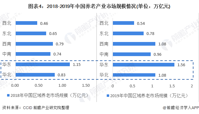 图表4:2018-2019年中国养老产业市场规模情况(单位:万亿元)