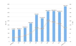 2020年1-2月浙江省集成电路产量及增长情况分析