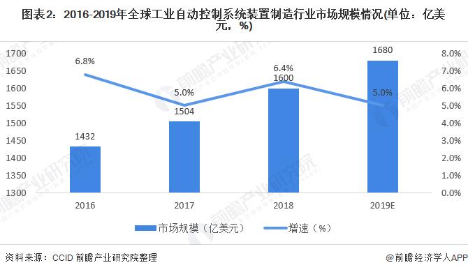 图表2:2016-2019年全球工业自动控制系统装置制造行业市场规模情况(单位:亿美元,%)