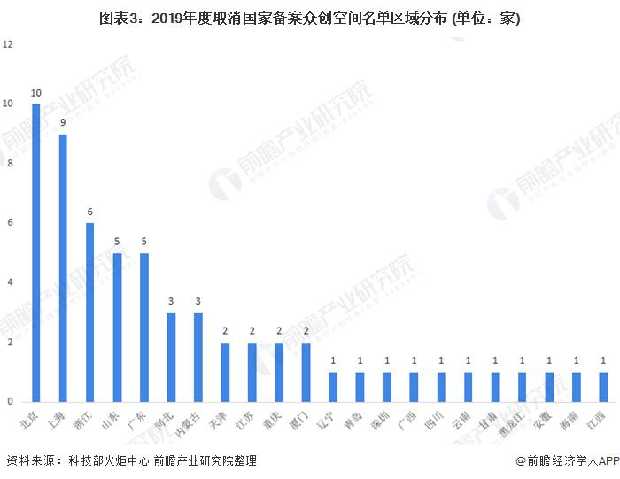 圖表3:2019年度取消國家備案眾創空間名單區域分布 (單位:家)