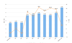 2020年1-2月广东省化学纤维产量及增长情况分析
