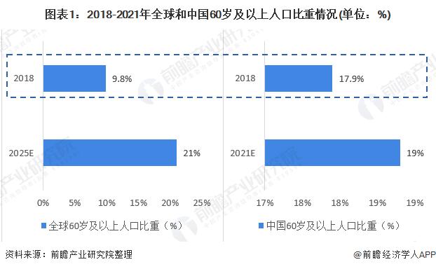 图表1:2018-2021年全球和中国60岁及以上人口比重情况(单位:%)