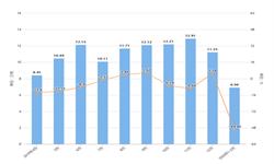 2020年1-2月湖北省铝材产量及增长情况分析