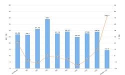 2020年1-2月河南省原盐产量及增长情况分析