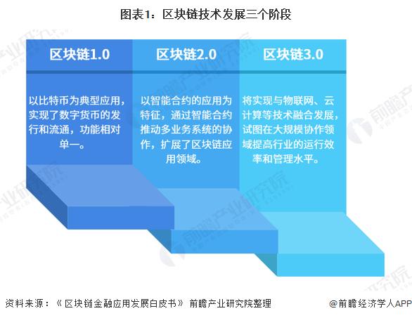 图表1:区块链技术发展三个阶段