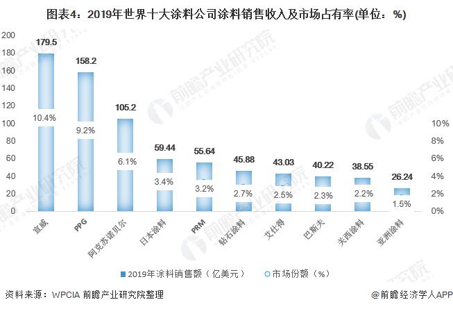 图表4:2019年世界十大涂料公司涂料销售收入及市场占有率(单位:%)