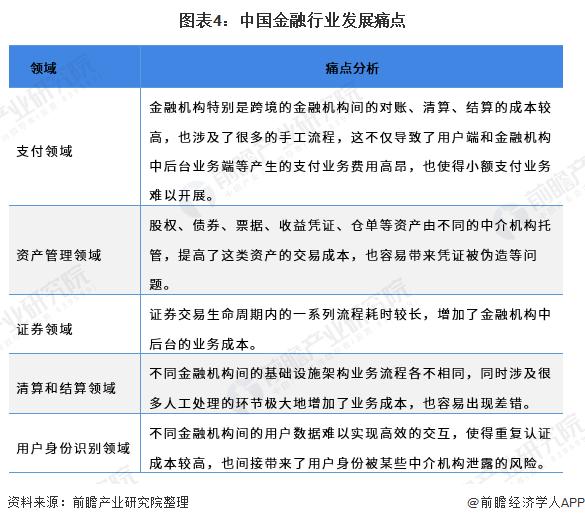 图表4:中国金融行业发展痛点