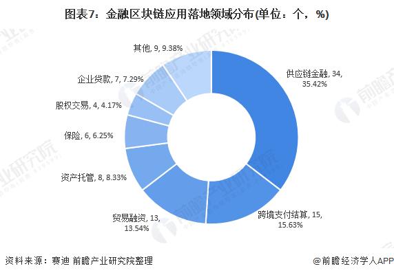 图表7:金融区块链应用落地领域分布(单位:个,%)