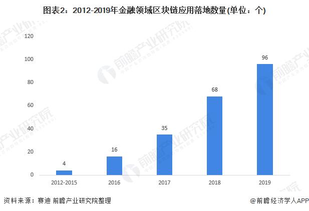 图表2:2012-2019年金融领域区块链应用落地数量(单位:个)