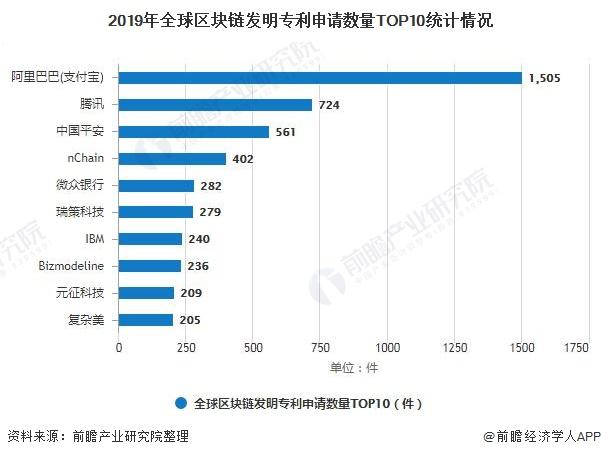 2019年全球区块链发明专利申请数量TOP10统计情况