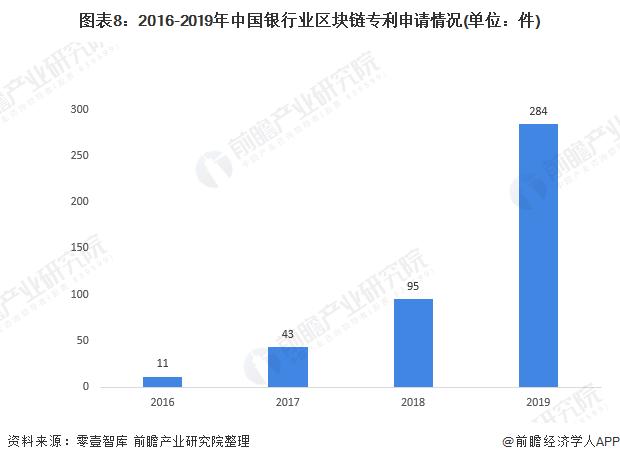 图表8:2016-2019年中国银行业区块链专利申请情况(单位:件)