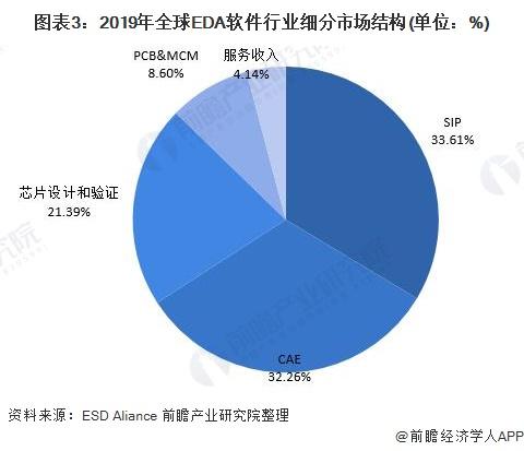 图表3:2019年全球EDA软件行业细分市场结构(单位:%)