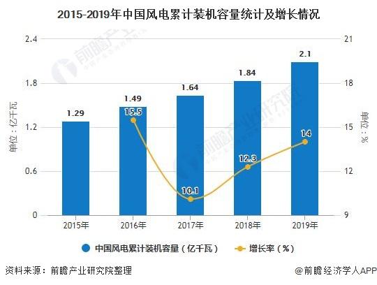 2015-2019年中国风电累计装机容量统计及增长情况