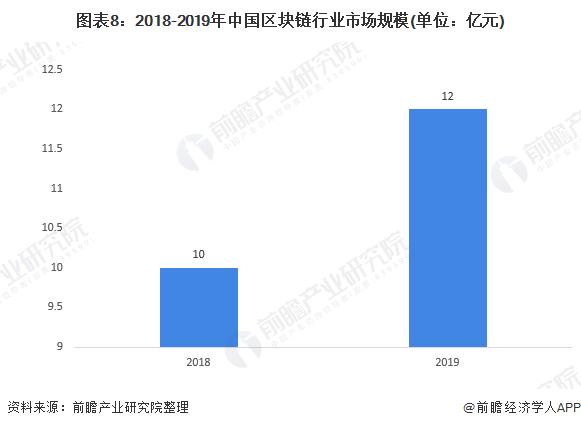 图表8:2018-2019年中国区块链行业市场规模(单位:亿元)