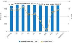 2020年1-2月中国<em>钢材</em>行业市场分析:产量超1.67亿吨 进口量突破200万吨