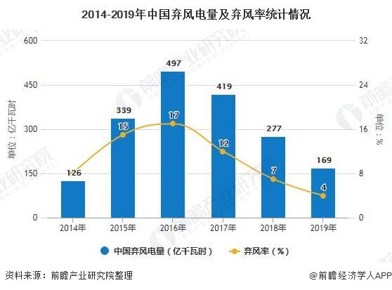 2014-2019年中国弃风电量及弃风率统计情况