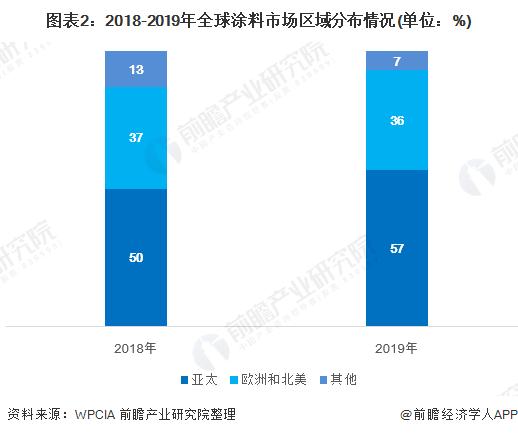 图表2:2018-2019年全球涂料市场区域分布情况(单位:%)