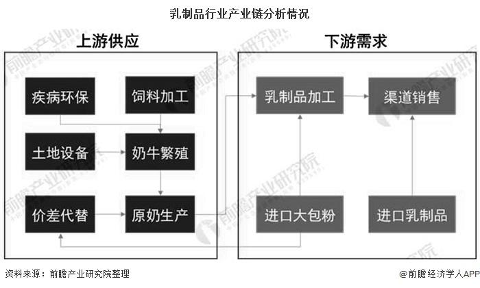 乳制品行业产业链分析情况