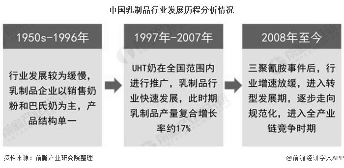 中国乳制品行业发展历程分析情况