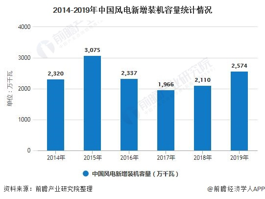 2014-2019年中国风电新增装机容量统计情况