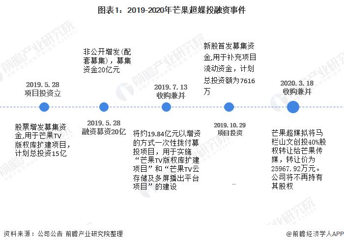 图表1:2019-2020年芒果超媒投融资事件