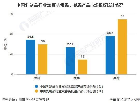 中国乳制品行业双寡头常温、低温产品市场份额统计情况