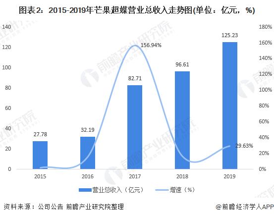 图表2:2015-2019年芒果超媒营业总收入走势图(单位:亿元,%)