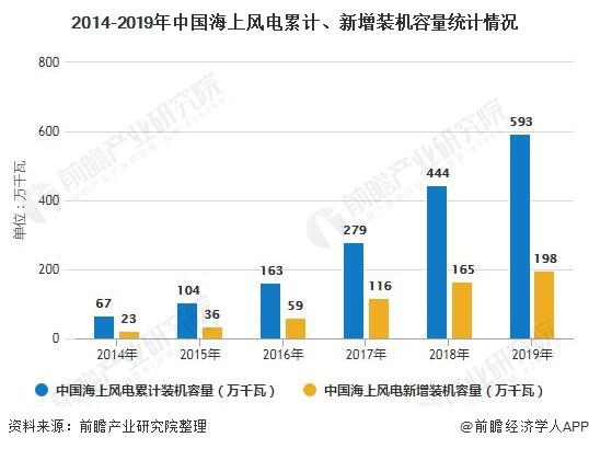 2014-2019年中国海上风电累计、新增装机容量统计情况