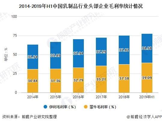 2014-2019年H1中国乳制品行业头部企业毛利率统计情况
