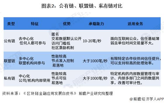 图表2:公有链、联盟链、私有链对比