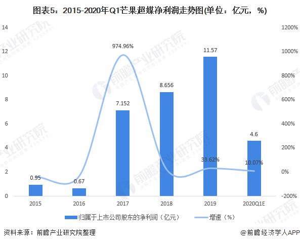 图表5:2015-2020年Q1芒果超媒净利润走势图(单位:亿元,%)
