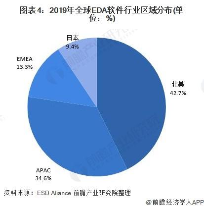 图表4:2019年全球EDA软件行业区域分布(单位:%)
