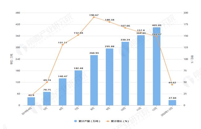 2020年2月前湖南省塑料制品及增长情况图