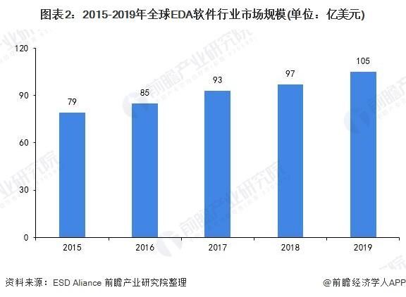 图表2:2015-2019年全球EDA软件行业市场规模(单位:亿美元)
