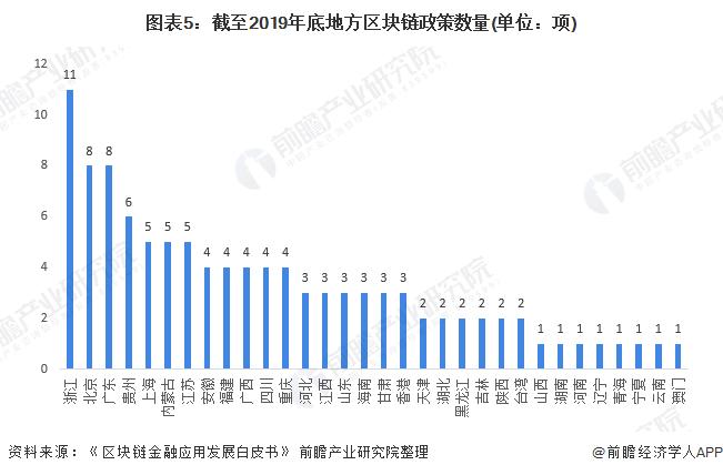 图表5:截至2019年底地方区块链政策数量(单位:项)