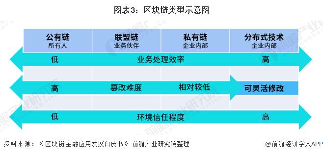 图表3:区块链类型示意图