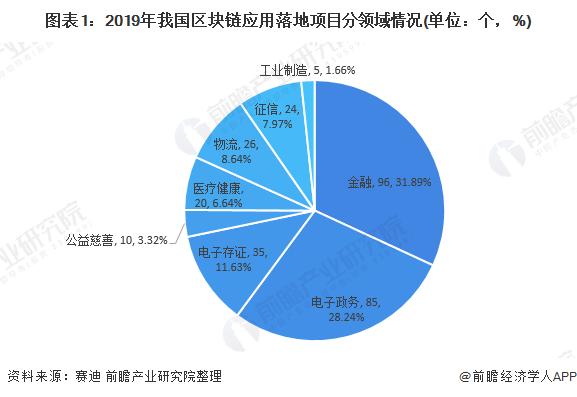 图表1:2019年我国区块链应用落地项目分领域情况(单位:个,%)