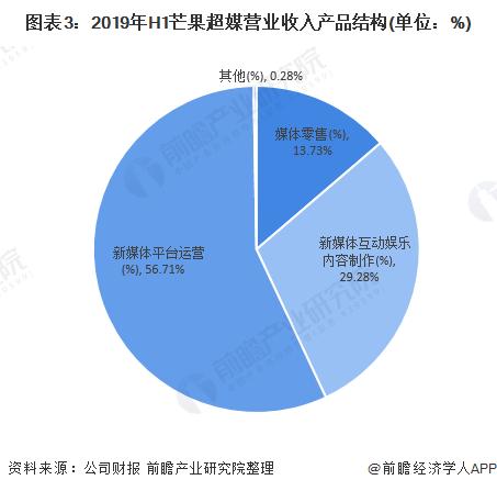 图表3:2019年H1芒果超媒营业收入产品结构(单位:%)