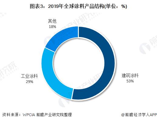 图表3:2019年全球涂料产品结构(单位:%)