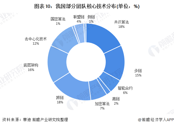 图表10:我国部分团队核心技术分布(单位:%)