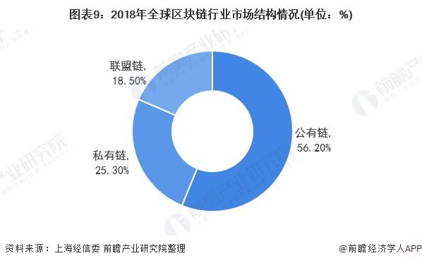 图表9:2018年全球区块链行业市场结构情况(单位:%)
