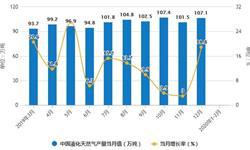 2020年1-2月中国<em>天然气</em>行业市场分析:产量突破300亿立方米 进口量达到1780万吨