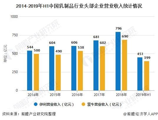 2014-2019年H1中国乳制品行业头部企业营业收入统计情况