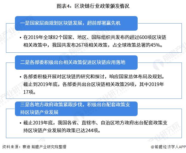 图表4:区块链行业政策颁发情况