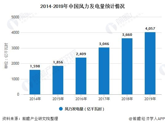 2014-2019年中国风力发电量统计情况