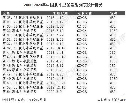 2000-2020年中国北斗卫星发射列表统计情况